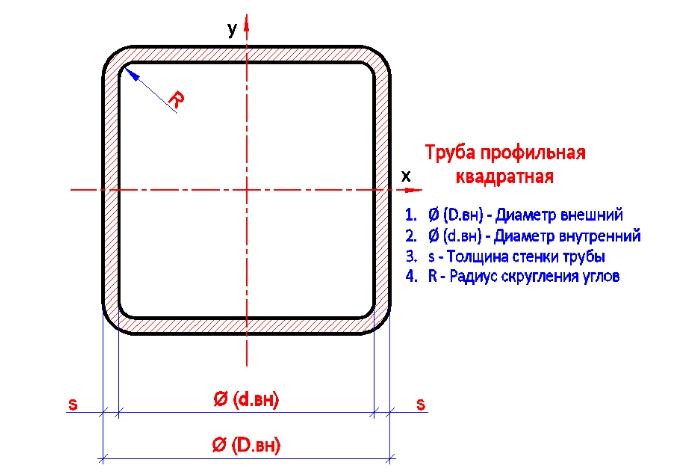 Профильная труба квадратная 25х25х0,8 мм