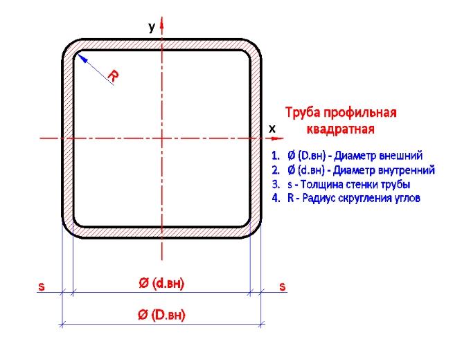 Труба электросварная 25х25х1,5 мм