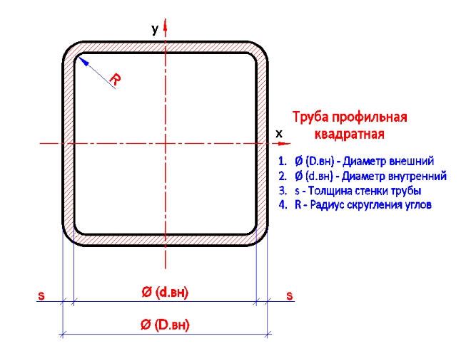 Электросварная диаметром 25х25х2 мм