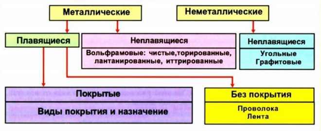 картинка электроды